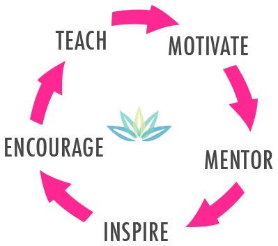 Teach, Motivate, Mentor, Inspire, Encourage.